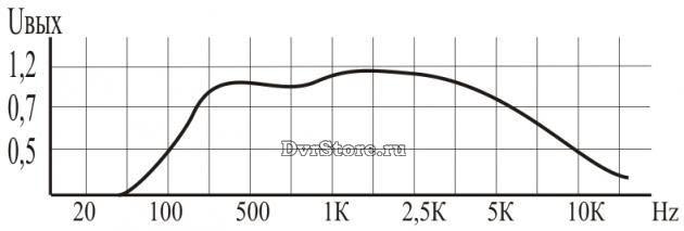 Функциональная блок-схема МИК-11М