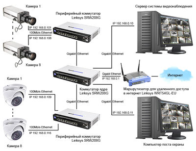 Проектирование видеонаблюдения на объектах