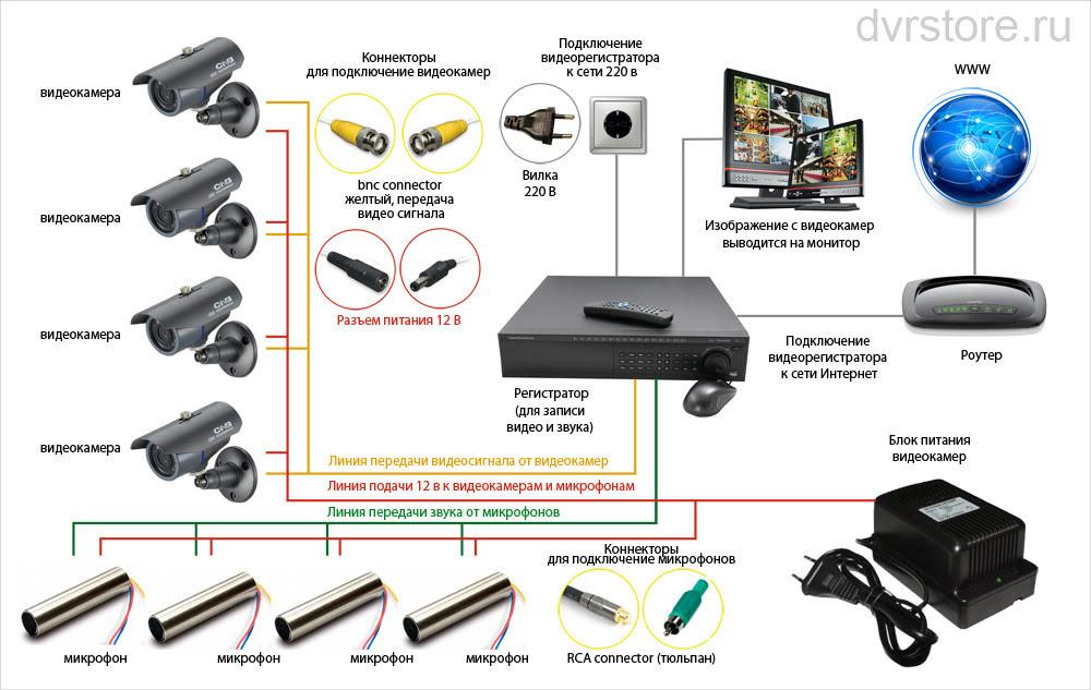 Схема уличной аналоговой камеры